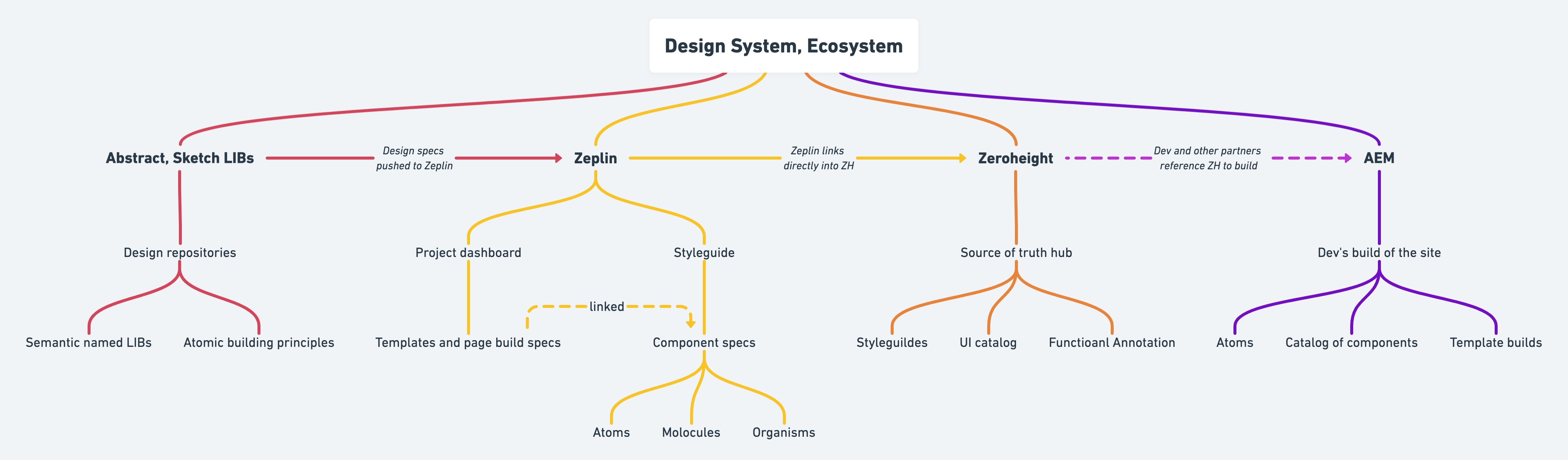 Design system diagram